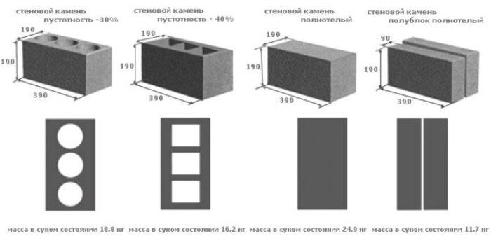 Шлакоблок: описание и размеры