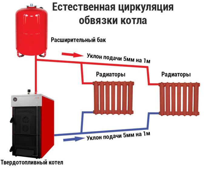 Гравитационная (естественная) циркуляция теплоносителя.