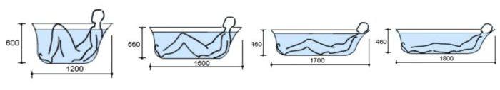 Какого размера выбрать ванную