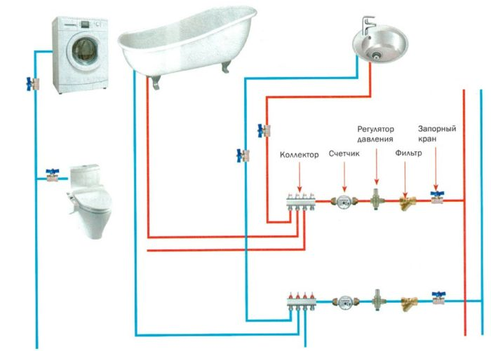 коллекторная схема разводки трубы в ванной