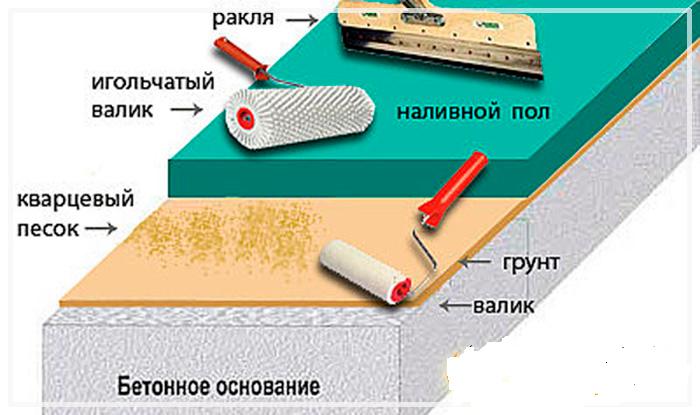 наливной пол под плитку инструкция