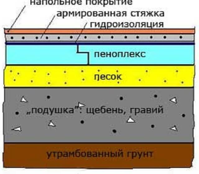 Утепление пола пеноплексом схема