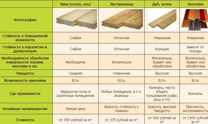 Деревянный пол в квартире: как правильно выбрать